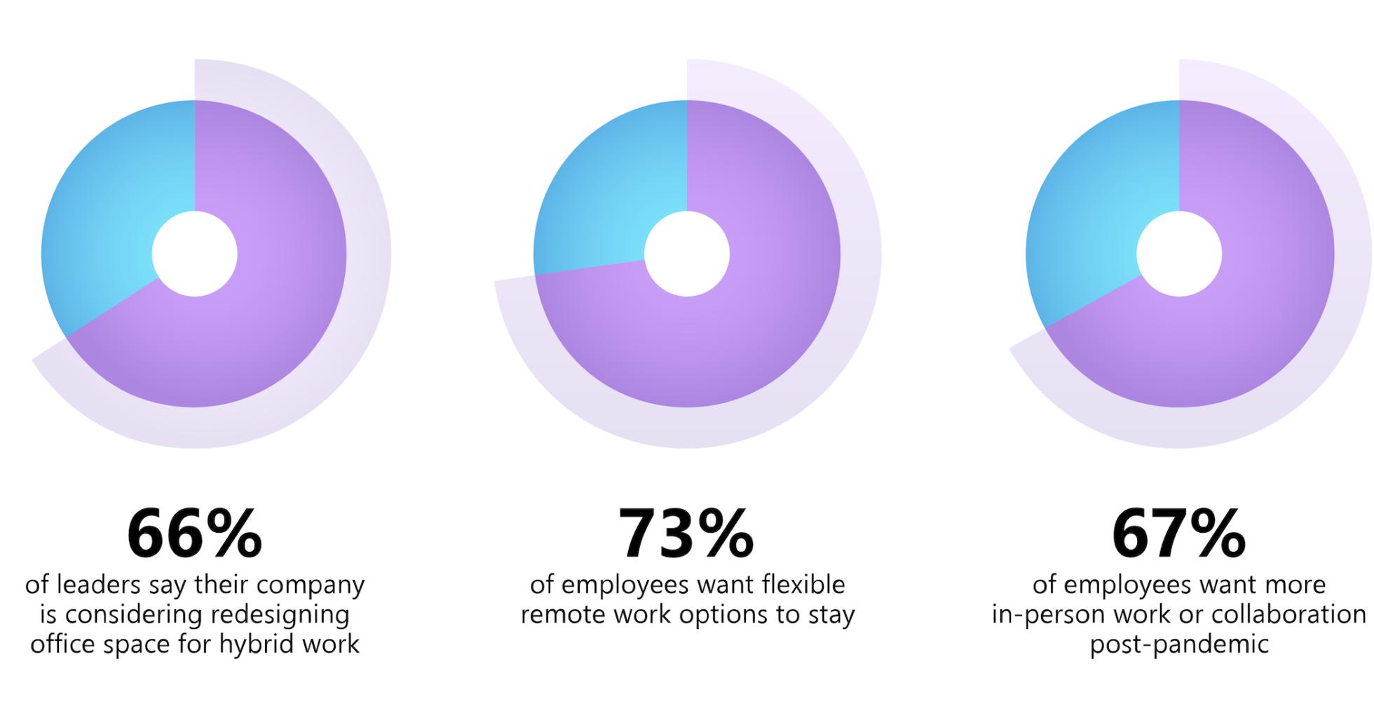 Work Trend Index Survey