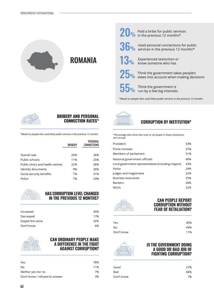 Romania in 2021 - Transparency International